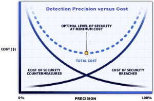 Detection Precision versus Cost