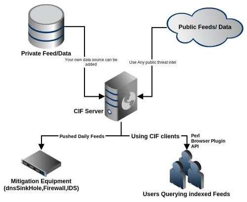 CIF Architecture 2