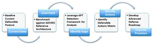 ADP-A Methodology
