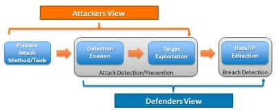 Attack vs Defense